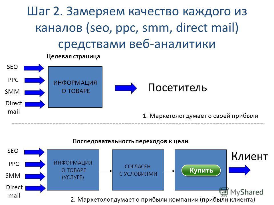 Шаг 2. Замеряем качество каждого из каналов (seo, ppc, smm, direct mail) средствами веб-аналитики ИНФОРМАЦИЯ О ТОВАРЕ (УСЛУГЕ) СОГЛАСЕН С УСЛОВИЯМИ ИНФОРМАЦИЯ О ТОВАРЕ SEO PPC SMM Целевая страница Посетитель Последовательность переходов к цели Клиент