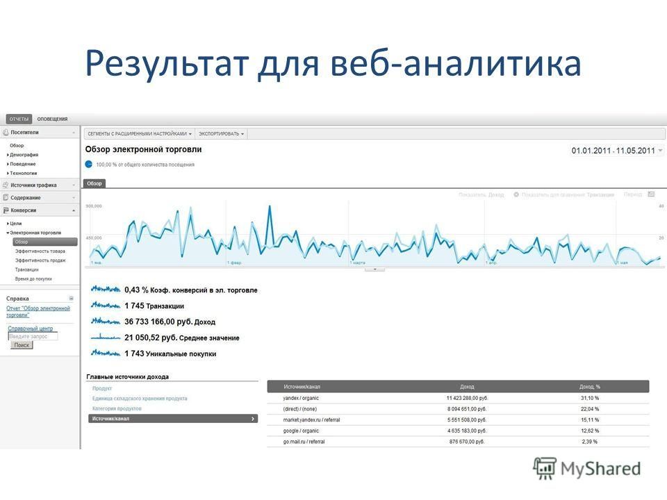 Результат для веб-аналитика