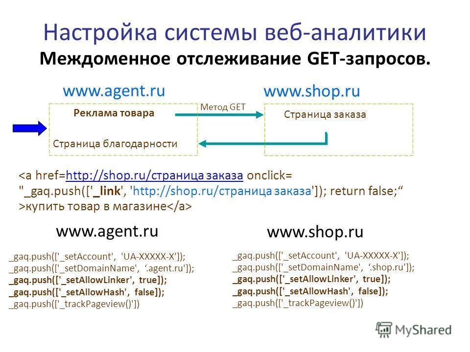 Настройка системы веб-аналитики Междоменное отслеживание GET-запросов. www.agent.ru www.shop.ru _gaq.push(['_setAccount', 'UA-XXXXX-X']); _gaq.push(['_setDomainName',.agent.ru']); _gaq.push(['_setAllowLinker', true]); _gaq.push(['_setAllowHash', fals