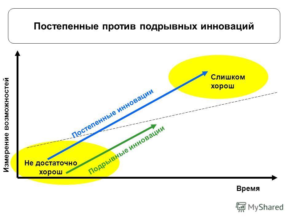 Постепенные против подрывных инноваций Время Измерение возможностий Подрывные инновации Постепенные инновации Не достаточно хорош Слишком хорош