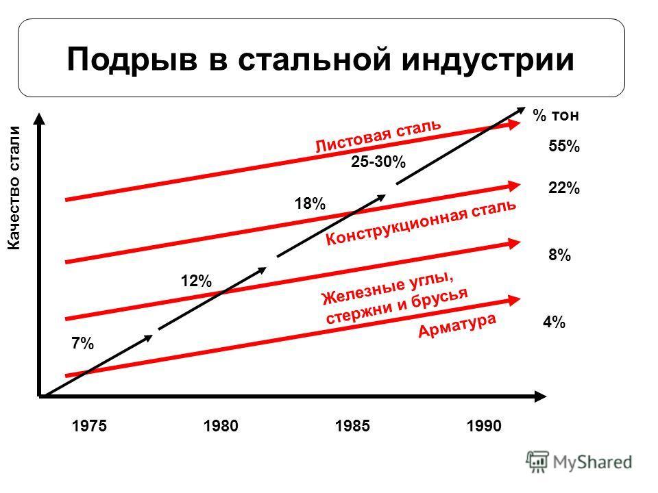 Подрыв в стальной индустрии 1975198019851990 Качество стали Арматура 4% Железные углы, стержни и брусья Конструкционная сталь Листовая сталь 8% 22% 55% % тон 7% 12% 18% 25-30%