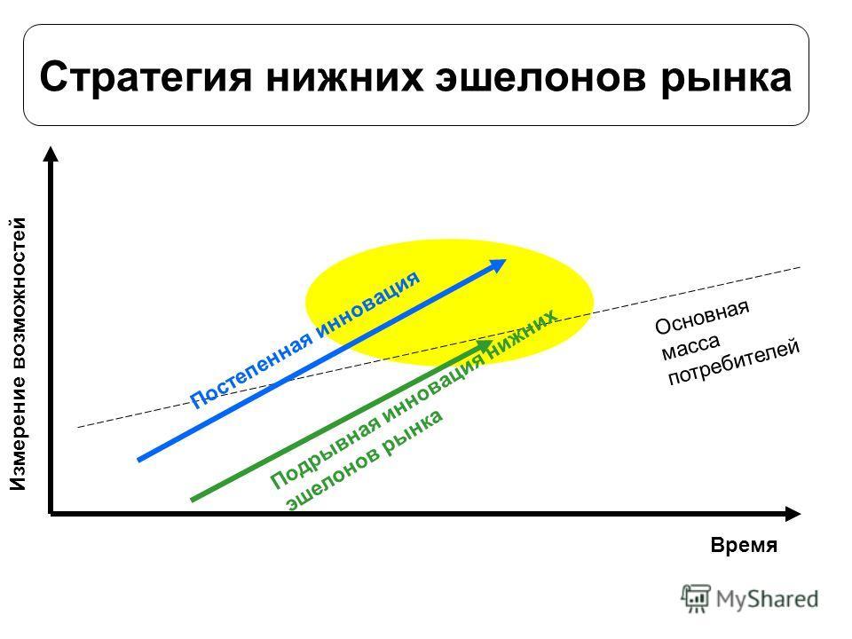 Стратегия нижних эшелонов рынка Время Измерение возможностий Подрывная инновация нижних эшелонов рынка Постепенная инновация Основная масса потребителей
