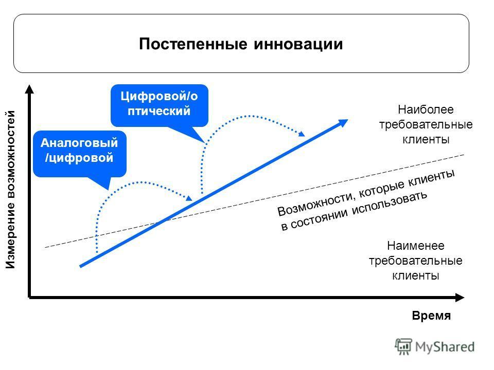 Постепенные инновации Время Измерение возможностий Возможности, которые клиенты в состоянии использовать Наиболее требовательные клиенты Наименее требовательные клиенты Аналоговый /цифровой Цифровой/оптический