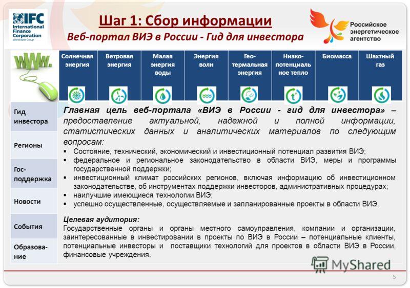 Шаг 1: Сбор информации Веб-портал ВИЭ в России - Гид для инвестора Солнечная энергия Ветровая энергия Малая энергия воды Энергия волн Гео- термальная энергия Низко- потенциаль ное тепло БиомассаШахтный газ Гид инвестора Регионы Гос- поддержка Новости