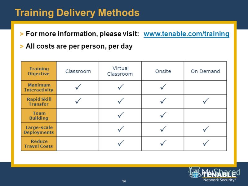 Training Delivery Methods > For more information, please visit: www.tenable.com/trainingwww.tenable.com/training > All costs are per person, per day 14 Training Objective Classroom Virtual Classroom OnsiteOn Demand Maximum Interactivity Rapid Skill T