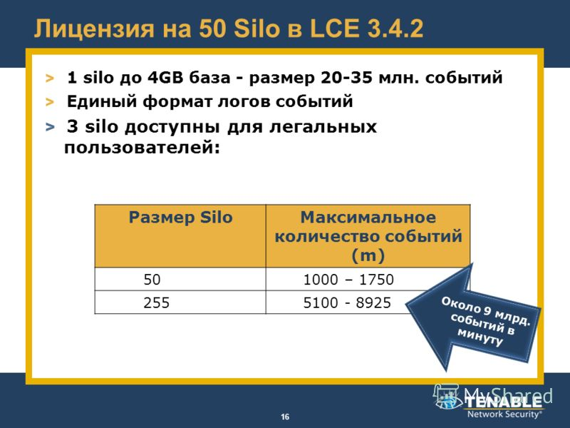 Лицензия на 50 Silo в LCE 3.4.2 > 1 silo до 4GB база - размер 20-35 млн. событий > Единый формат логов событий > 3 silo доступны для легальных пользователей: 16 Размер SiloМаксимальное количество событий (m) 501000 – 1750 2555100 - 8925 Около 9 млрд.
