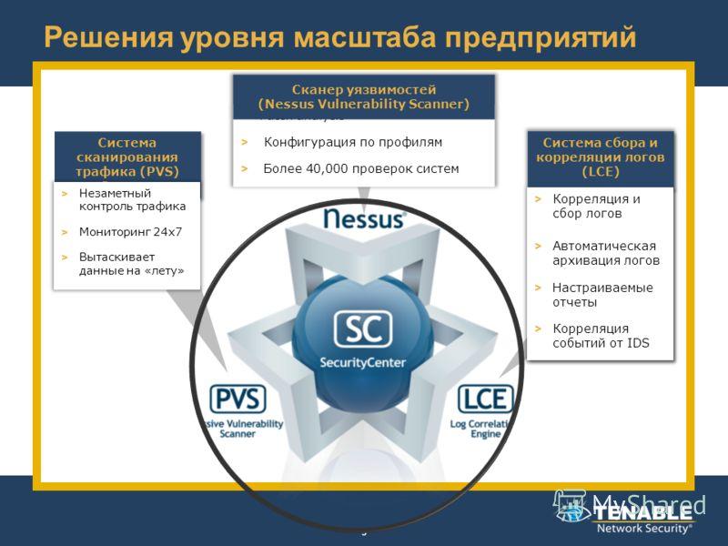 Решения уровня масштаба предприятий 3 Система сканирования трафика (PVS) Scanner > Незаметный контроль трафика > Мониторинг 24x7 > Вытаскивает данные на «лету»