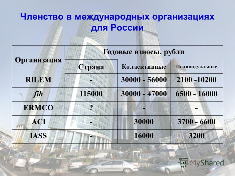 Членство в международных организациях для России Организация Годовые взносы, рубли Страна Коллективные Индивидуальные RILEM-30000 - 560002100 -10200 fib11500030000 - 470006500 - 16000 ERMCO?-- ACI-300003700 - 6600 IASS-160003200