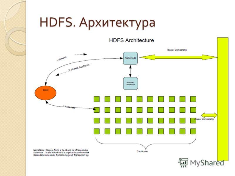 HDFS. Архитектура