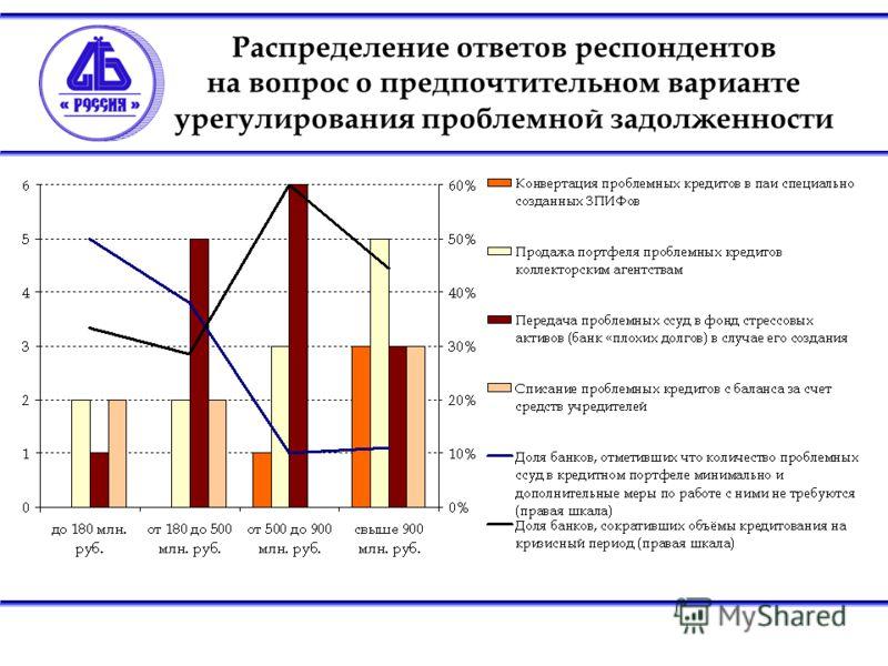 Распределение ответов респондентов на вопрос о предпочтительном варианте урегулирования проблемной задолженности