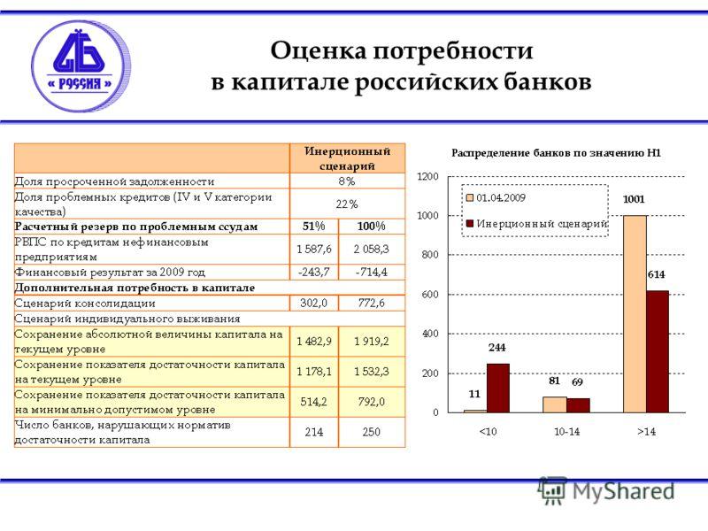 Оценка потребности в капитале российских банков