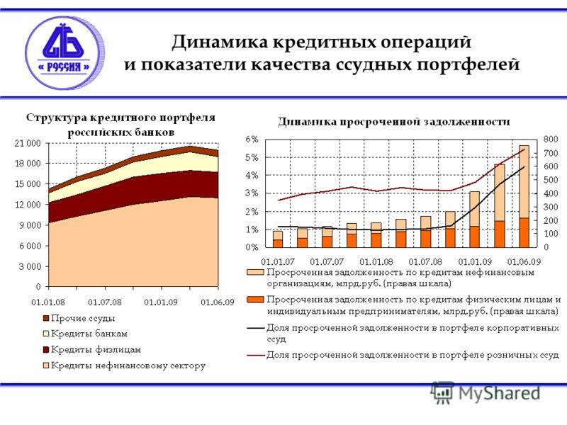 Динамика кредитных операций и показатели качества ссудных портфелей
