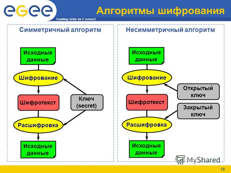 Enabling Grids for E-sciencE 10 Алгоритмы шифрования Симметричный алгоритмНесимметричный алгоритм Шифротекст ШифрованиеРасшифровка Исходные данные Ключ (secret) Исходные данные Шифротекст ШифрованиеРасшифровка Исходные данные Открытый ключ Закрытый к