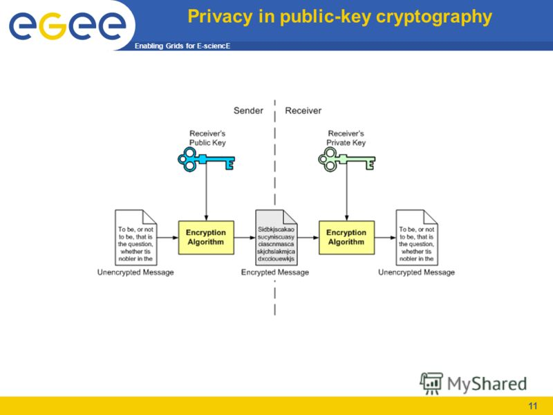 Enabling Grids for E-sciencE 11 Privacy in public-key cryptography