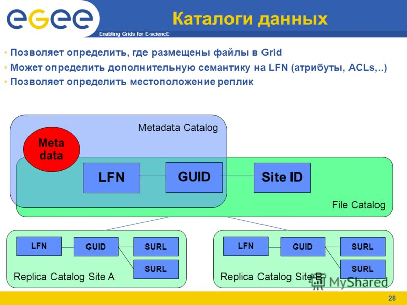 Enabling Grids for E-sciencE 28 Каталоги данных File Catalog Metadata Catalog LFN Meta data Replica Catalog Site A GUIDSURL LFN Replica Catalog Site B GUIDSURL LFN GUID Site ID Позволяет определить, где размещены файлы в Grid Может определить дополни