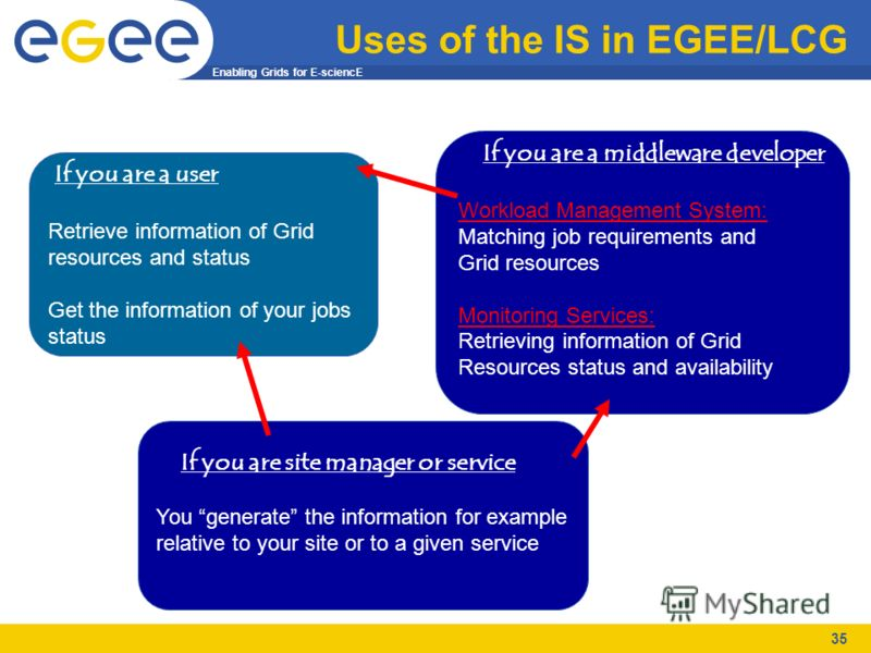 Enabling Grids for E-sciencE 35 Uses of the IS in EGEE/LCG If you are a middleware developer Workload Management System: Matching job requirements and Grid resources Monitoring Services: Retrieving information of Grid Resources status and availabilit