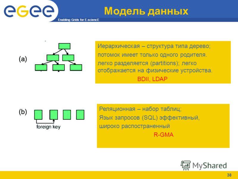 Enabling Grids for E-sciencE 38 Модель данных Иерархическая – структура типа дерево; потомок имеет только одного родителя. легко разделяется (partitions); легко отображается на физические устройства. BDII, LDAP Реляционная – набор таблиц; Язык запрос