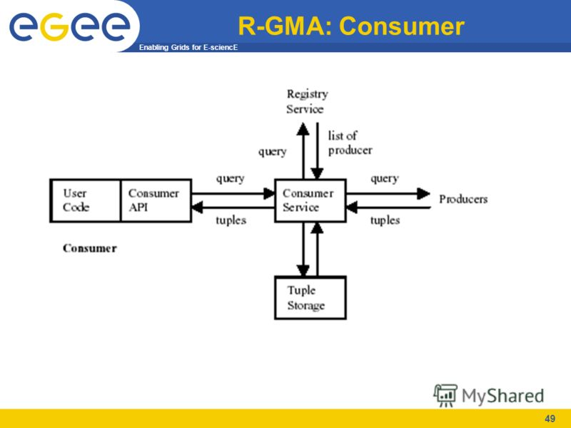 Enabling Grids for E-sciencE 49 R-GMA: Consumer