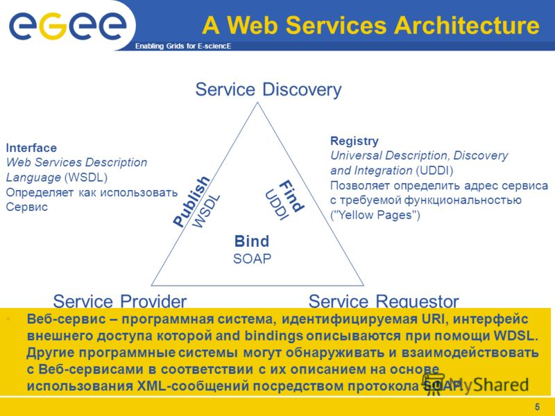 Enabling Grids for E-sciencE 5 A Web Services Architecture Service Discovery Service RequestorService Provider Interface Web Services Description Language (WSDL) Определяет как использовать Сервис Publish WSDL Transport Simple Object Access Protocol