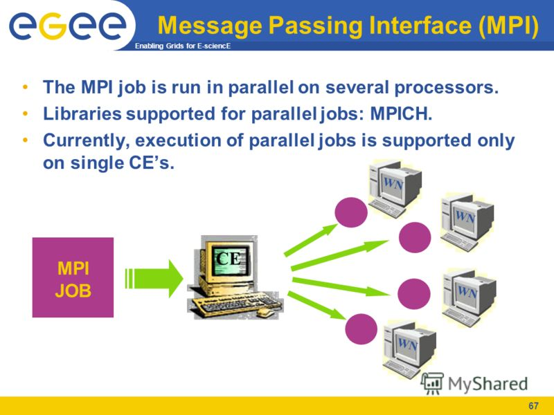 Enabling Grids for E-sciencE 67 Message Passing Interface (MPI) The MPI job is run in parallel on several processors. Libraries supported for parallel jobs: MPICH. Currently, execution of parallel jobs is supported only on single CEs. MPI JOB CE WN