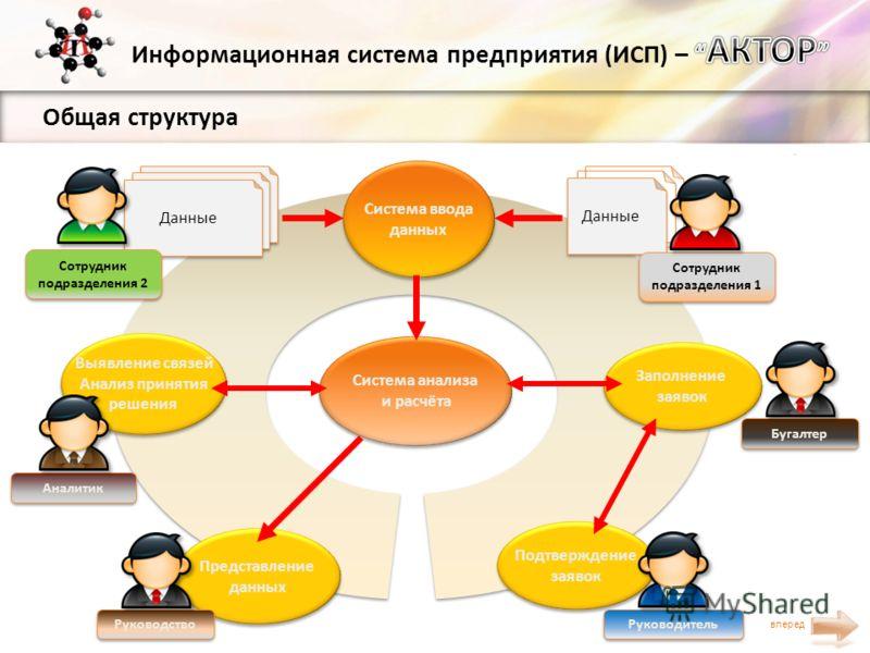 Общая структура вперед Заполнение заявок Заполнение заявок Система ввода данных Система ввода данных Представление данных Представление данных Система анализа и расчёта Система анализа и расчёта Выявление связей Анализ принятия решения Выявление связ
