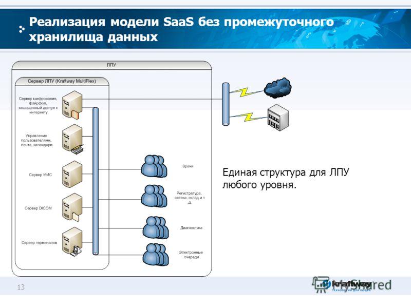 13 Реализация модели SaaS без промежуточного хранилища данных Единая структура для ЛПУ любого уровня.