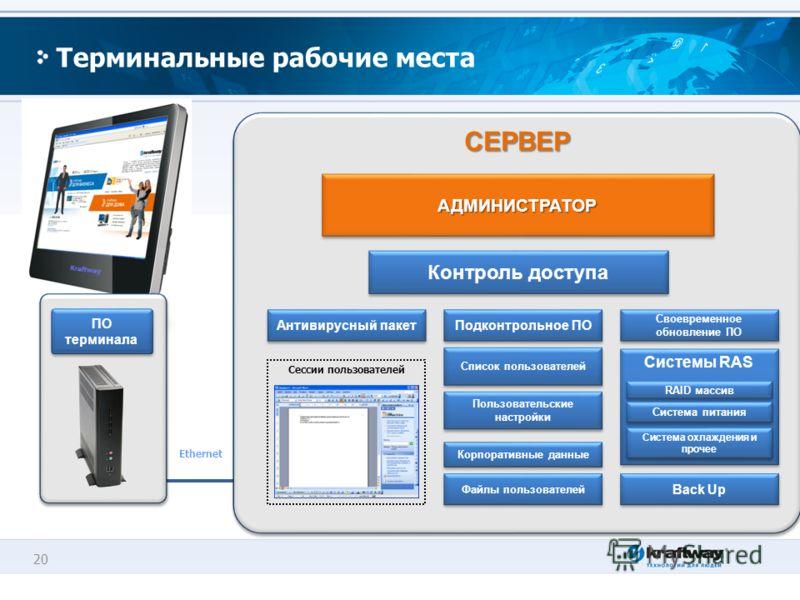 20 Терминальные рабочие места СЕРВЕРСЕРВЕР Сессии пользователей Системы RAS Антивирусный пакет Своевременное обновление ПО Back Up АДМИНИСТРАТОРАДМИНИСТРАТОР Пользовательские настройки Корпоративные данные Файлы пользователей RAID массив Система пита