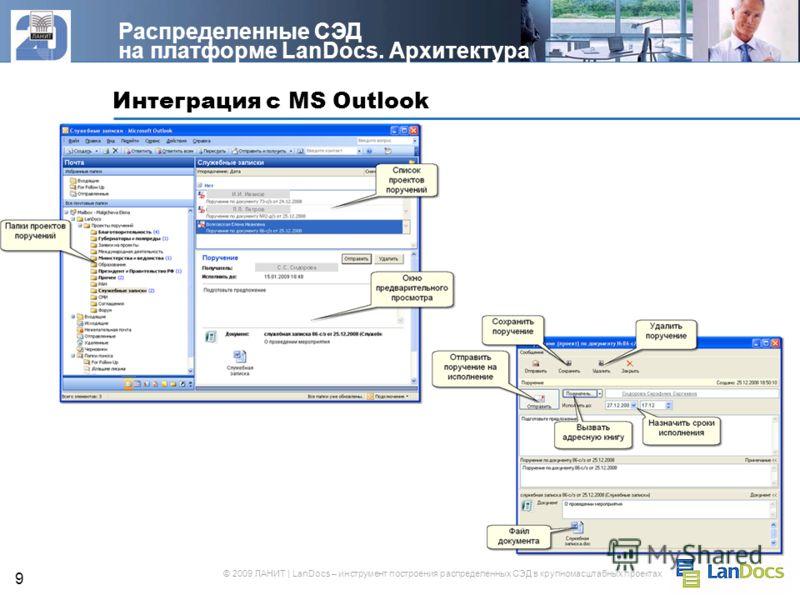 © 2009 ЛАНИТ | LanDocs – инструмент построения распределенных СЭД в крупномасштабных проектах 9 Интеграция с MS Outlook Распределенные СЭД на платформе LanDocs. Архитектура