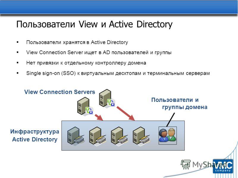 Пользователи View и Active Directory Пользователи хранятся в Active Directory View Connection Server ищет в AD пользователей и группы Нет привязки к отдельному контроллеру домена Single sign-on (SSO) к виртуальным десктопам и терминальным серверам Ин