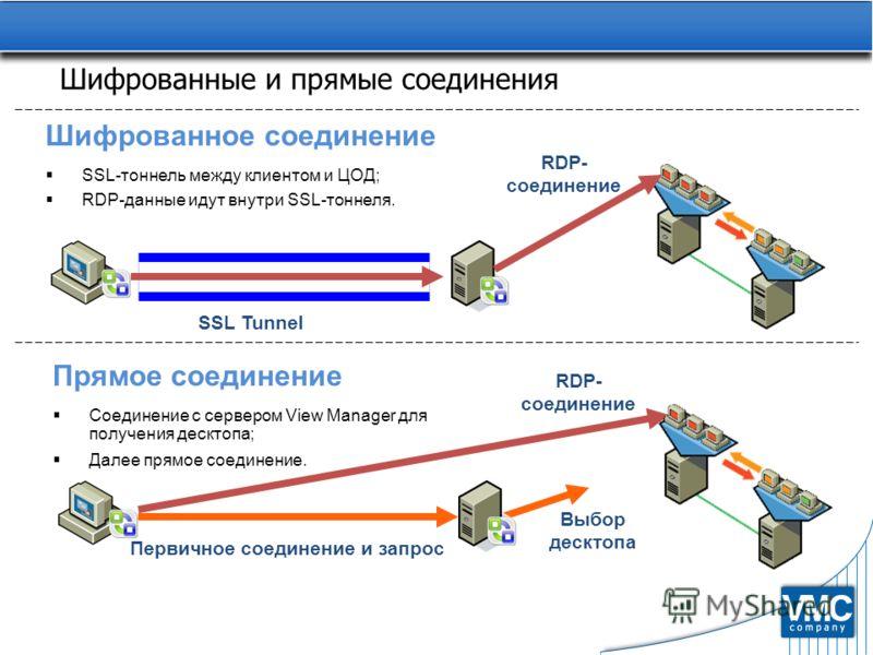 Шифрованные и прямые соединения Шифрованное соединение SSL-тоннель между клиентом и ЦОД; RDP-данные идут внутри SSL-тоннеля. RDP- соединение SSL Tunnel Прямое соединение Соединение с сервером View Manager для получения десктопа; Далее прямое соединен