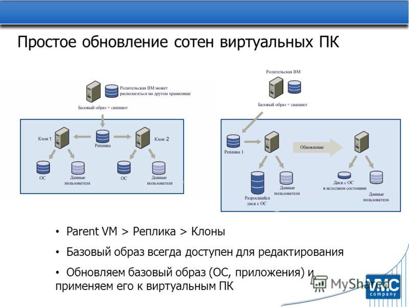 Простое обновление сотен виртуальных ПК Parent VM > Реплика > Клоны Базовый образ всегда доступен для редактирования Обновляем базовый образ (ОС, приложения) и применяем его к виртуальным ПК