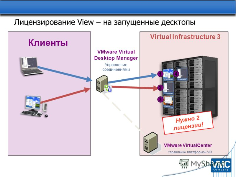 Лицензирование View – на запущенные десктопы Нужно 2 лицензии! Virtual Infrastructure 3 Клиенты 3 1 2 4 VMware Virtual Desktop Manager Управление соединениями VMware VirtualCenter Управление платформой VI3