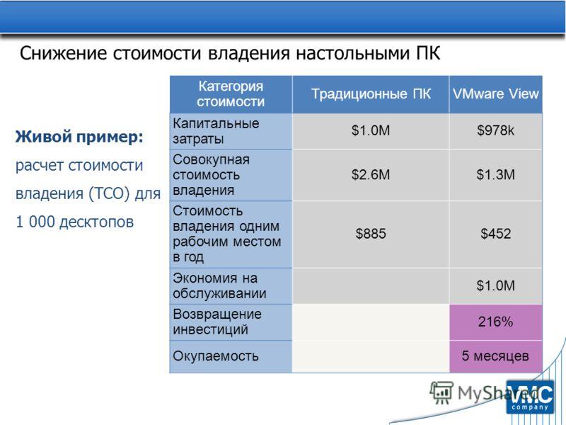 Категория стоимости Традиционные ПКVMware View Капитальные затраты $1.0M$978k Совокупная стоимость владения $2.6M$1.3M Стоимость владения одним рабочим местом в год $885$452 Экономия на обслуживании $1.0M Возвращение инвестиций 216% Окупаемость5 меся