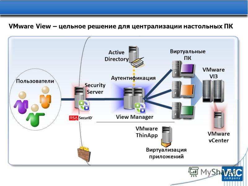 VMware View – цельное решение для централизации настольных ПК Виртуальные ПК View Manager VMware VI3 Пользователи VMware vCenter Active Directory Security Server VMware ThinApp Аутентификация Виртуализация приложений
