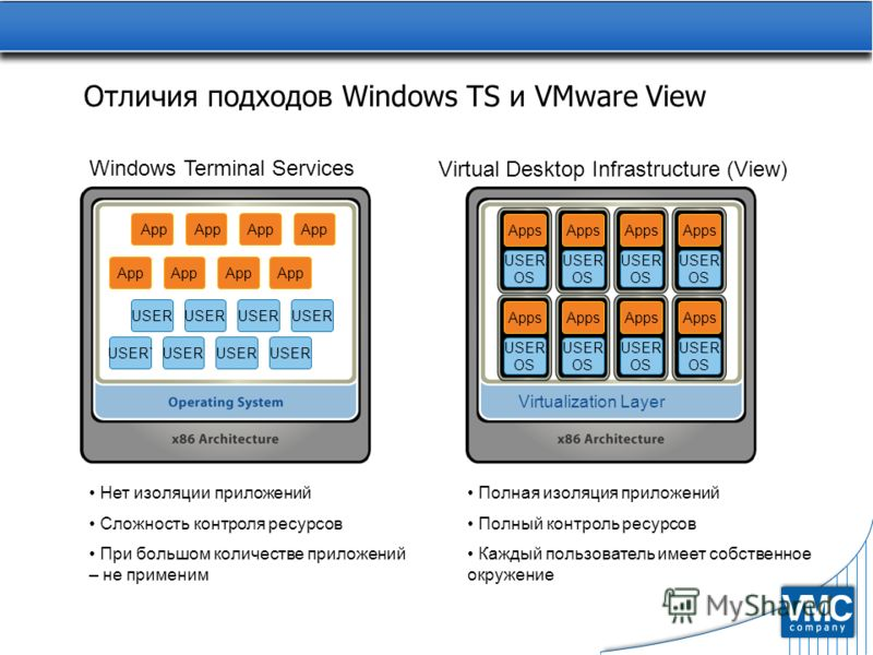 Отличия подходов Windows TS и VMware View Windows Terminal Services App USER App Virtualization Layer Apps USER OS Apps USER OS Apps USER OS Apps USER OS Apps USER OS Apps USER OS Apps USER OS Apps USER OS Virtual Desktop Infrastructure (View) App US