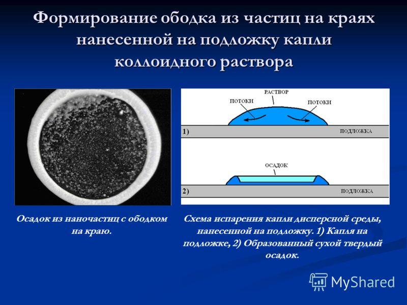 Формирование ободка из частиц на краях нанесенной на подложку капли коллоидного раствора Схема испарения капли дисперсной среды, нанесенной на подложку. 1) Капля на подложке, 2) Образованный сухой твердый осадок. Осадок из наночастиц с ободком на кра