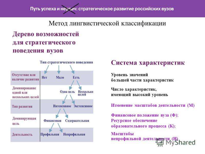 Метод лингвистической классификации Дерево возможностей для стратегического поведения вузов Масштабы непрофильной деятельности (Н) Система характеристик Уровень значений большей части характеристик Число характеристик, имеющий высокий уровень Изменен