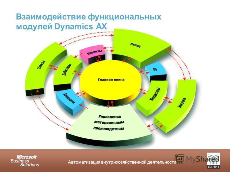 Автоматизация внутрихозяйственной деятельности Взаимодействие функциональных модулей Dynamics AX