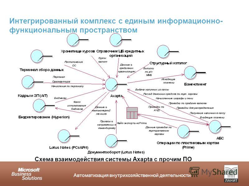 Автоматизация внутрихозяйственной деятельности Схема взаимодействия системы Axapta с прочим ПО Интегрированный комплекс с единым информационно- функциональным пространством