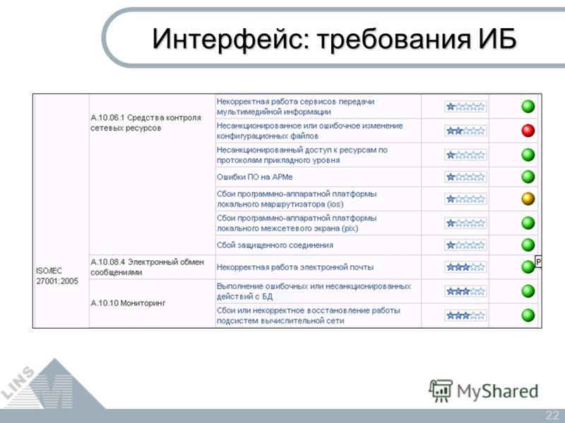 22 Интерфейс: требования ИБ