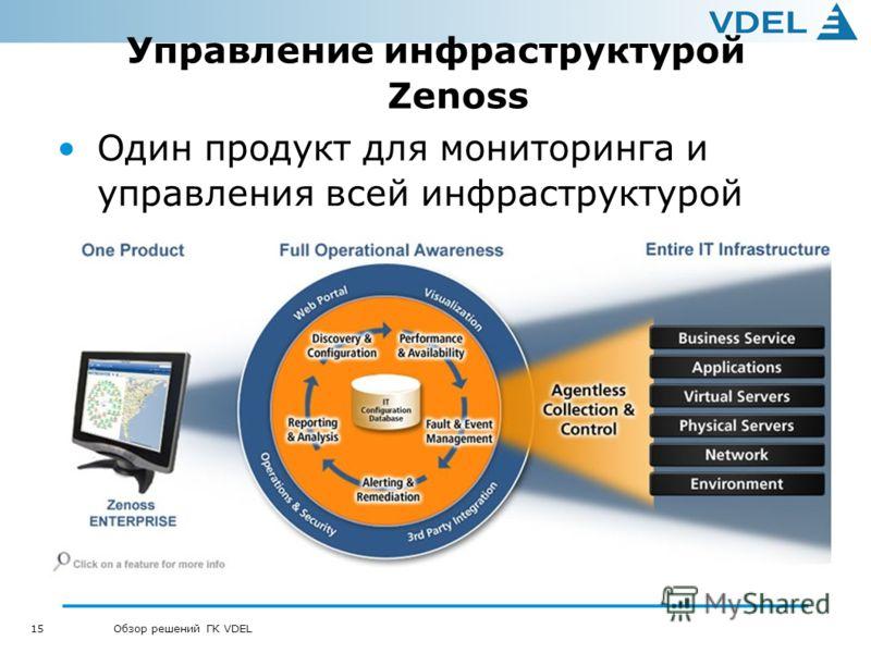 15 Обзор решений ГК VDEL Управление инфраструктурой Zenoss Один продукт для мониторинга и управления всей инфраструктурой