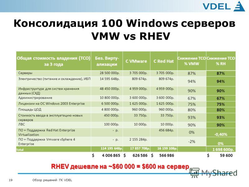 19 Обзор решений ГК VDEL Консолидация 100 Windows серверов VMW vs RHEV Общая стоимость владения (TCO) за 3 года Без. Вирту- ализации C VMwareС Red Hat Снижение TCO % VMW Снижение TCO % RH Серверы 28 500 000 р. 3 705 000 р. 87% Электричество (питание