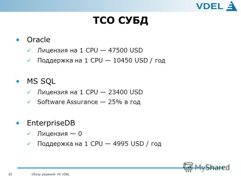 25 Обзор решений ГК VDEL TCO СУБД Oracle Лицензия на 1 CPU 47500 USD Поддержка на 1 CPU 10450 USD / год MS SQL Лицензия на 1 CPU 23400 USD Software Assurance 25% в год EnterpriseDB Лицензия 0 Поддержка на 1 CPU 4995 USD / год