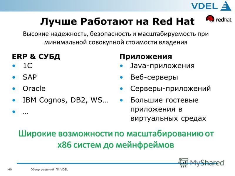 40 Обзор решений ГК VDEL Лучше Работают на Red Hat ERP & СУБД 1C SAP Oracle IBM Cognos, DB2, WS… … Приложения Java-приложения Веб-серверы Серверы-приложений Большие гостевые приложения в виртуальных средах Широкие возможности по масштабированию от х