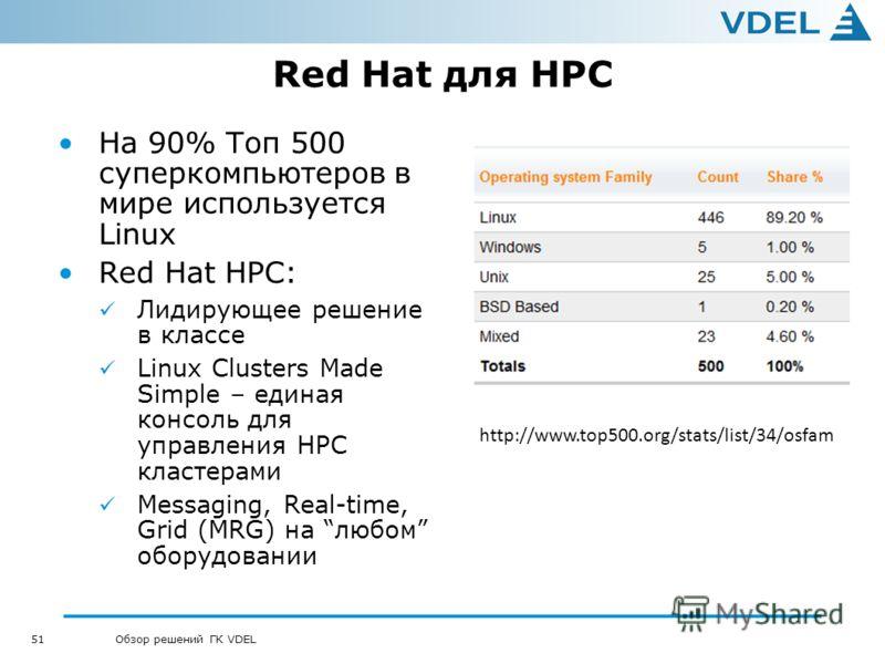 51 Обзор решений ГК VDEL Red Hat для HPC На 90% Топ 500 суперкомпьютеров в мире используется Linux Red Hat HPC: Лидирующее решение в классе Linux Clusters Made Simple – единая консоль для управления HPC кластерами Messaging, Real-time, Grid (MRG) на