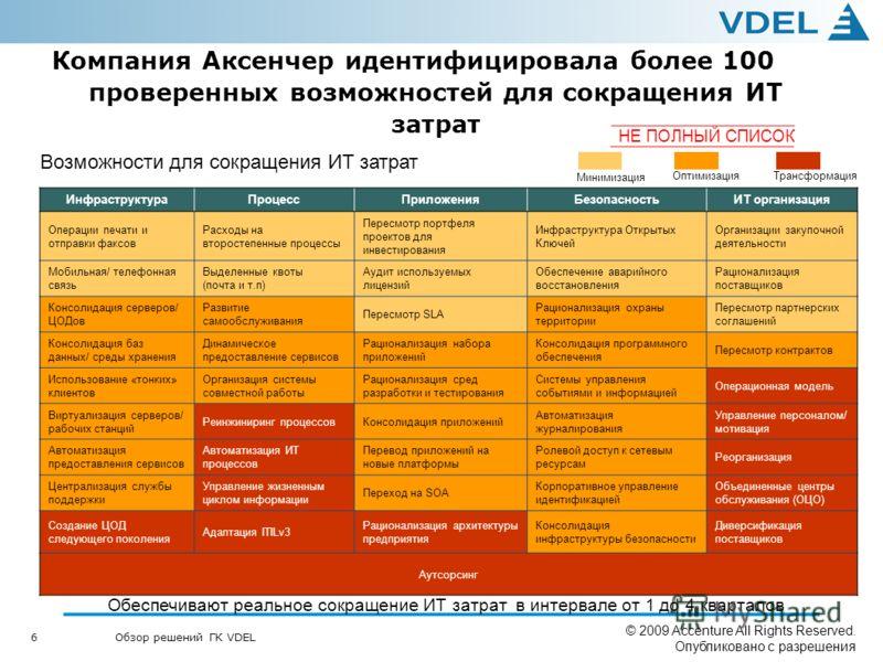 6 Обзор решений ГК VDEL © 2009 Accenture All Rights Reserved. Опубликовано с разрешения Инфраструктура ПроцессПриложения БезопасностьИТ организация Операции печати и отправки факсов Расходы на второстепенные процессы Пересмотр портфеля проектов для и