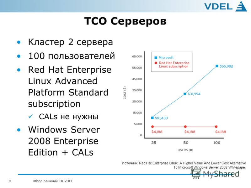 9 Обзор решений ГК VDEL TCO Серверов Кластер 2 сервера 100 пользователей Red Hat Enterprise Linux Advanced Platform Standard subscription CALs не нужны Windows Server 2008 Enterprise Edition + CALs Источник: Red Hat Enterprise Linux: A Higher Value A
