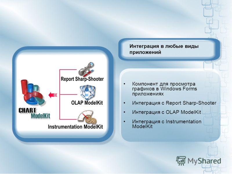 Интеграция в любые виды приложений Компонент для просмотра графиков в Windows Forms приложениях Интеграция с Report Sharp-Shooter Интеграция с OLAP ModelKit Интеграция с Instrumentation ModelKit