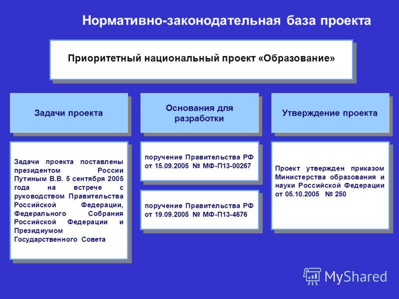 Приоритетный Национальный проект «ОБРАЗОВАНИЕ» Направление «Информатизация образования» Федеральное агентство по образованию