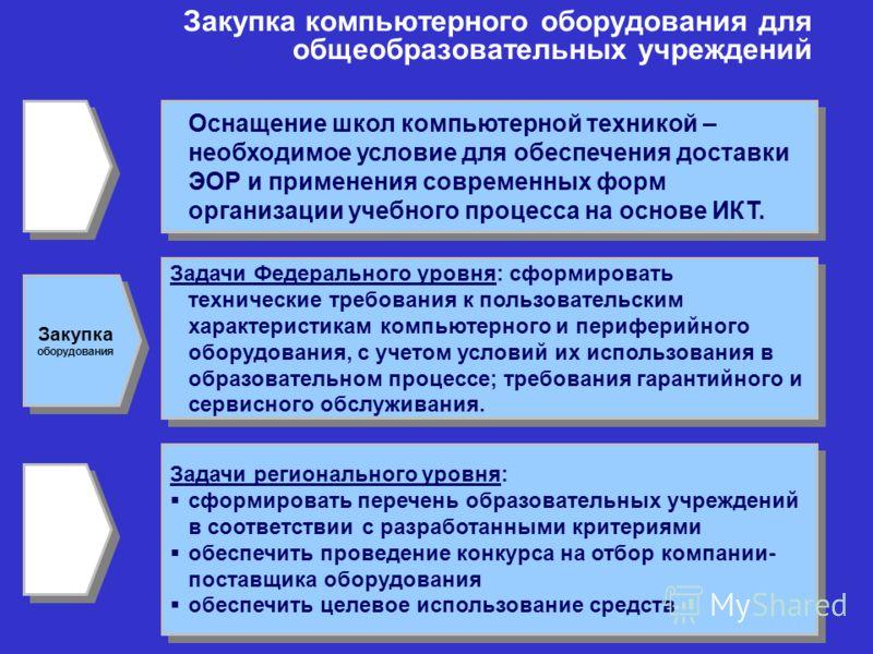 Основные шаги в направлении разработки ЭОР Подготовка команд разработчиков ЭОР. Создание ЭОР по основным предметам базисного учебного плана. Формирование перечня дисциплин для разработки ЭОР с учетом разработок в рамках ФЦПРО и Проекта «Информатизаци